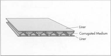 corrugated-boxes-101